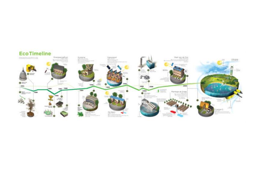 IGM-3D-Eco-TimeLine-Bowfonds-A3-300