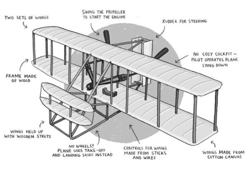 Wright_bros_plane