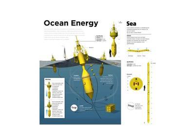 igm-3d-ocean-energy-a3-300-01